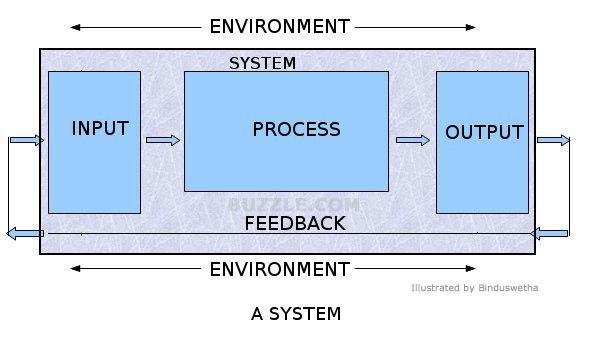 input-ouput