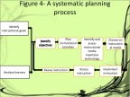 ECT 300 EDUCATIONAL TECHNOLOGY: How does systematic planning impact the teaching process?