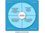 Curriculum Development: What are the various types of core curriculum design?