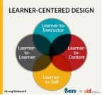 Curriculum Development: Are you able to evaluate the Learner Centered Designs its advantages and shortcomings and its efficacy in the teaching-learning environment today?