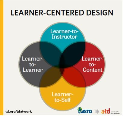 Curriculum Development Are You Able To Evaluate The Learner