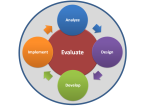 Curriculum Development: Which are the various phases of evaluation?