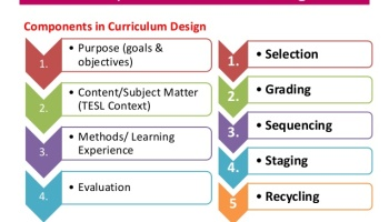 Curriculum Development: What are some of the advantages and
