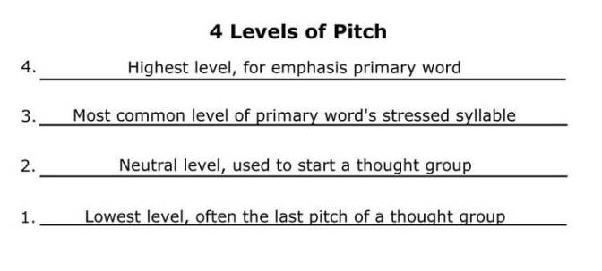 Image result for Four types of pitch-change occurring on primary stressed syllables: